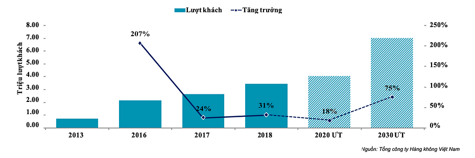 Tăng trưởng số lượt khách qua Cảng hàng không Quốc tế Phú Quốc theo năm